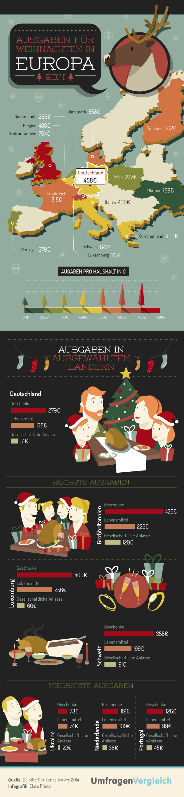 ausgaben f r weihnachten 2014 infografik deutsche. Black Bedroom Furniture Sets. Home Design Ideas